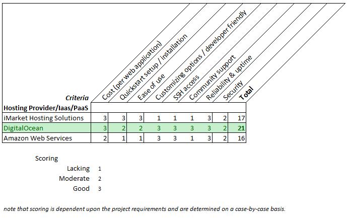 hosting provider screening matrix