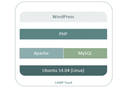 LAMP Application Stack