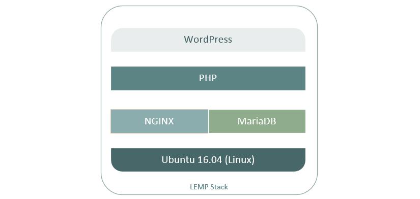 LEMP Application Stack