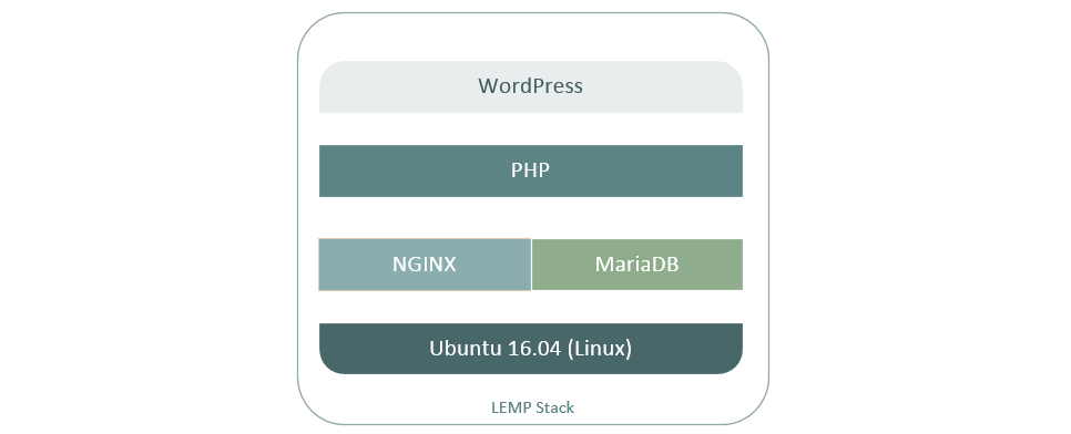 LEMP Application Stack