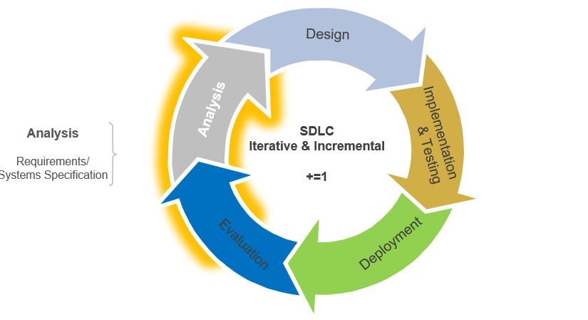Systems Development Life Cycle Analysis Stage