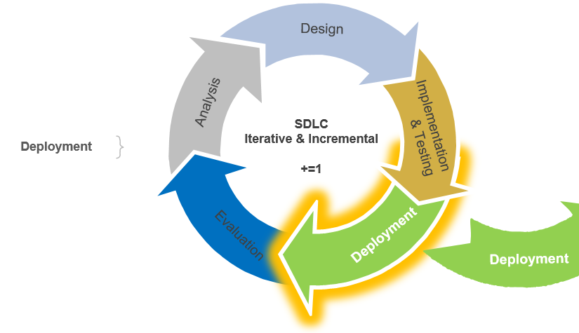 Systems Development Life Cycle Deployment Stage