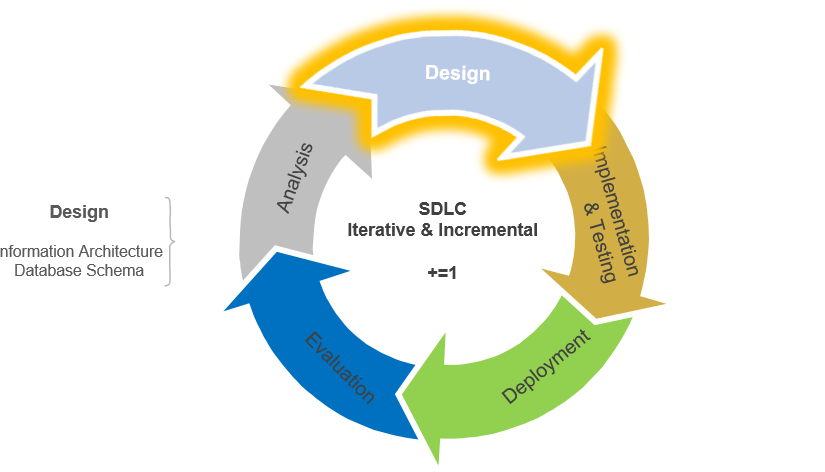 Systems Development Life Cycle Design Stage