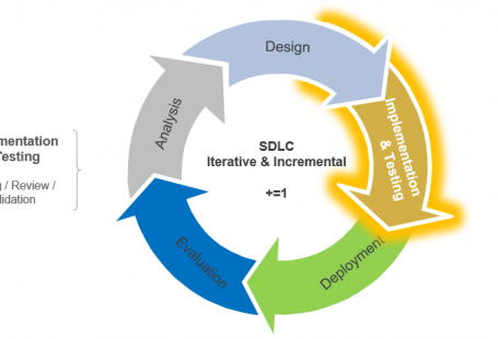 Systems Development Life Cycle Implementation & Testing Stage