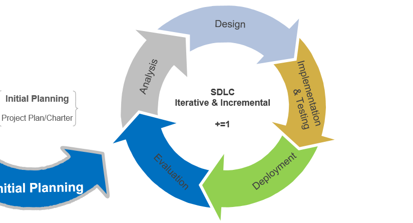 Systems Development Life Cycle Initial Planning Stage