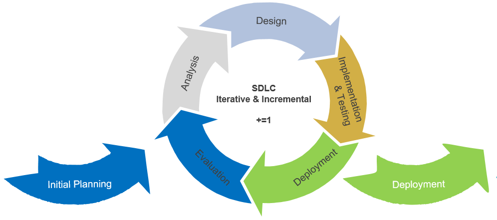 Systems Development Life Cycle Diagram