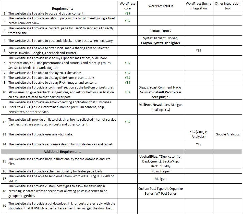 wordpress solution tools table