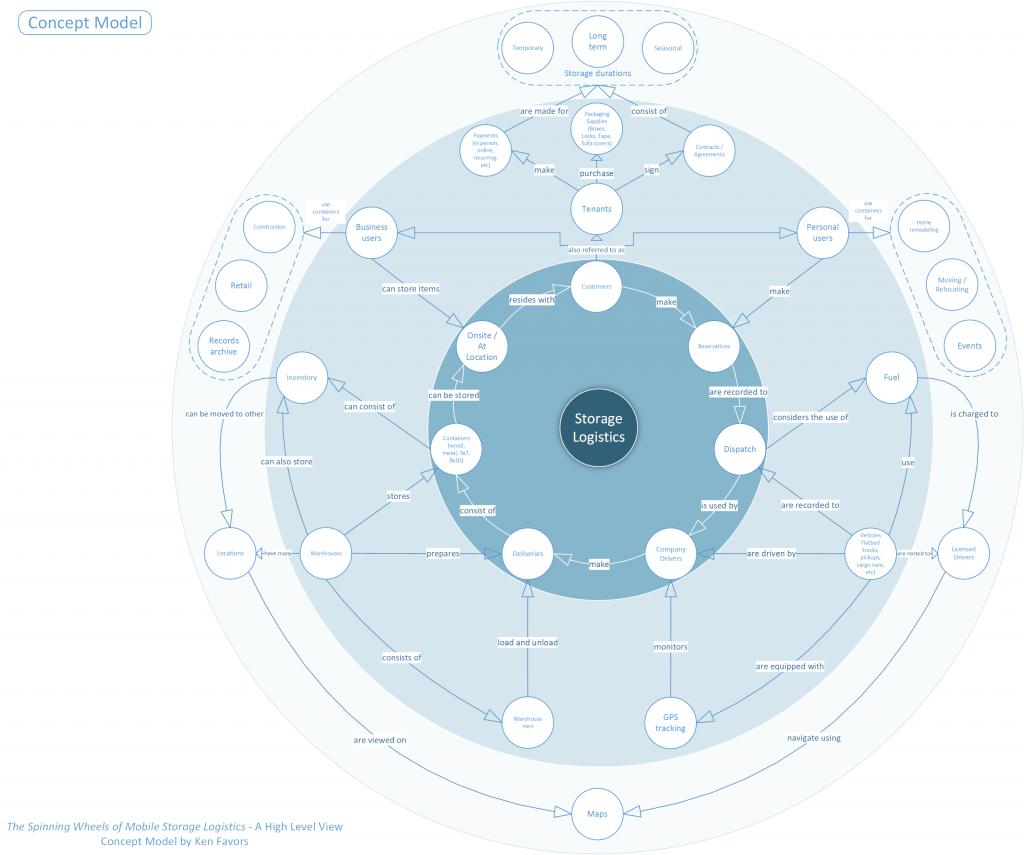 Concept Model Logistics & Mobile Storage Solutions